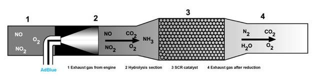 SCR Pricipio operacion opt Motores que exhalan aire puro
