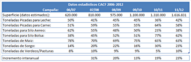 TablaCACF opt Silajes: La bolsa se hace carne