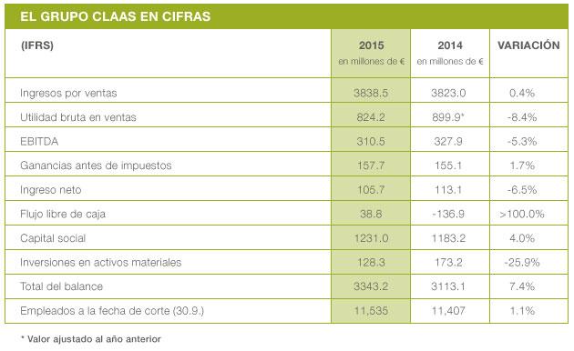 cuadro CLAAS reporta ventas estables y ganancias