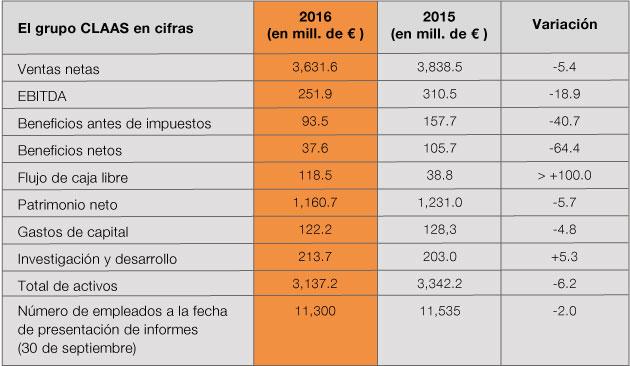 cuadro nota 1 2017 CLAAS permanece fuerte a pesar de la debilidad constante de los mercados del mundo