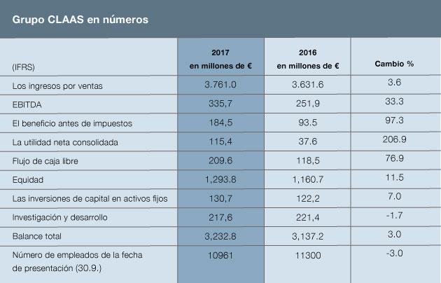 cuadro nota 4 12 2017 CLAAS aumentó su rentabilidad en 2017